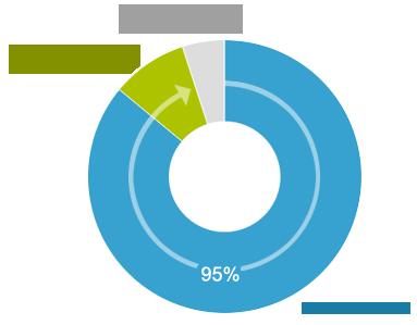 Акции и скидки Стоматология в Киеве